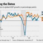 More Established Economies Provide Bright Spot